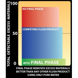Advanced Nutrients - Flawless Finish (Final Phase) 1L